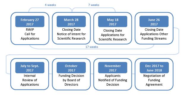 WCB RWIP Timeline
