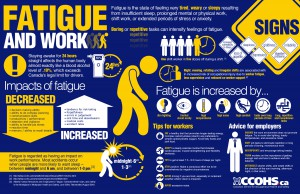 CCOHS Fatigue and Work Infographic