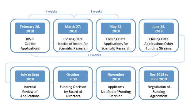 WCB RWIP 2018 Timeline